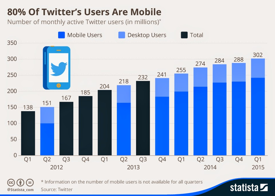 """ twitter activer users  now at 300million"""