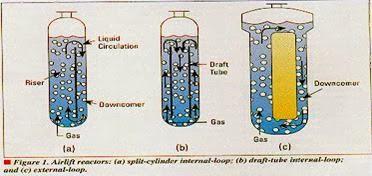 different types of reactors pdf