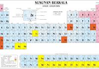 Sifat sistem periodik unsur unsur ilmu pengetahuan pengertian unsur kimia urtaz Choice Image