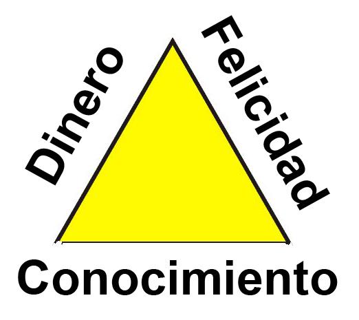 Comunicación en Redes 2 punto 0: El triángulo escaleno del trabajo ideal