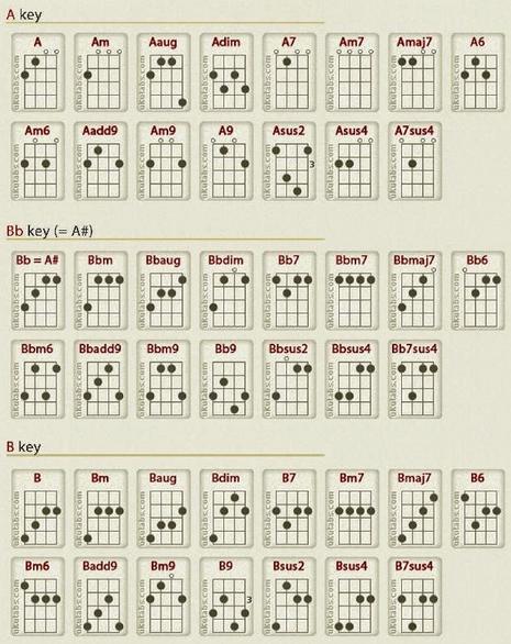 kunci ukulele senar 4