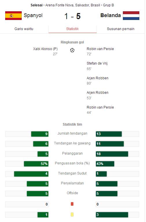 Hasil Pertandingan Spanyol vs Belanda