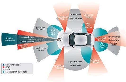Automotive sensors and IOT