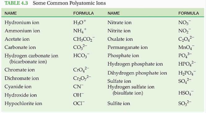 Polyatomic Ions Periodic Table Of common polyatomic,