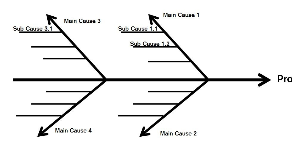 Cause And Effect Diagrams on scrum master training