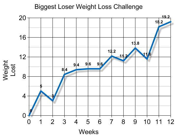 biggest loser weight loss chart excel