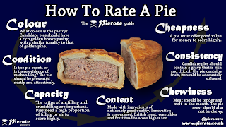How to rate a pie 7 Cs