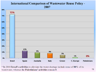 International Comparison of Wastewater Reuse Policy