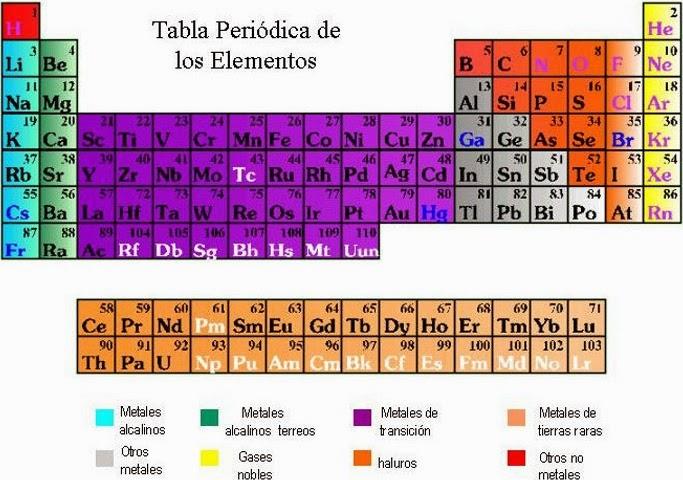 Conceptos de electricidad 2014 hay 92 componentes naturales de estas agrupaciones de partculas y se llaman elementos estos elementos fueron agrupados en la tabla peridica de los urtaz Choice Image
