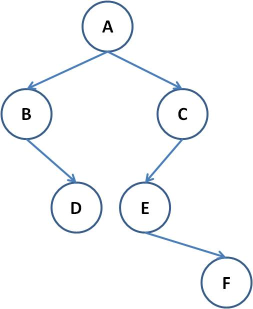 Binary search tree program in c using linked list