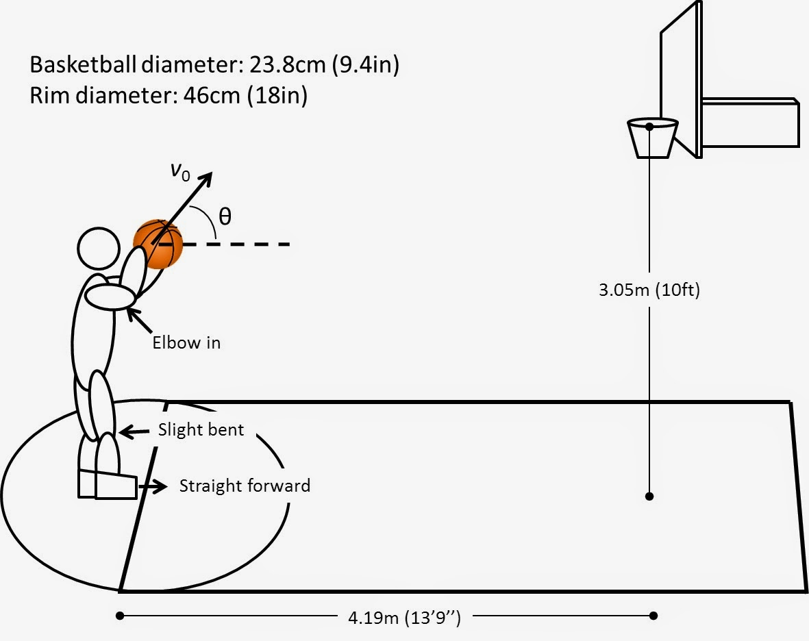 analysis of the basketball free throw Throw percentage, and anxiety of collegiate basketball players during  results:  the mean free throw percentage was 667% (sd = 1024) during  survey,  stuq survey, and free throw statistics were entered into spss, analyzed, and.