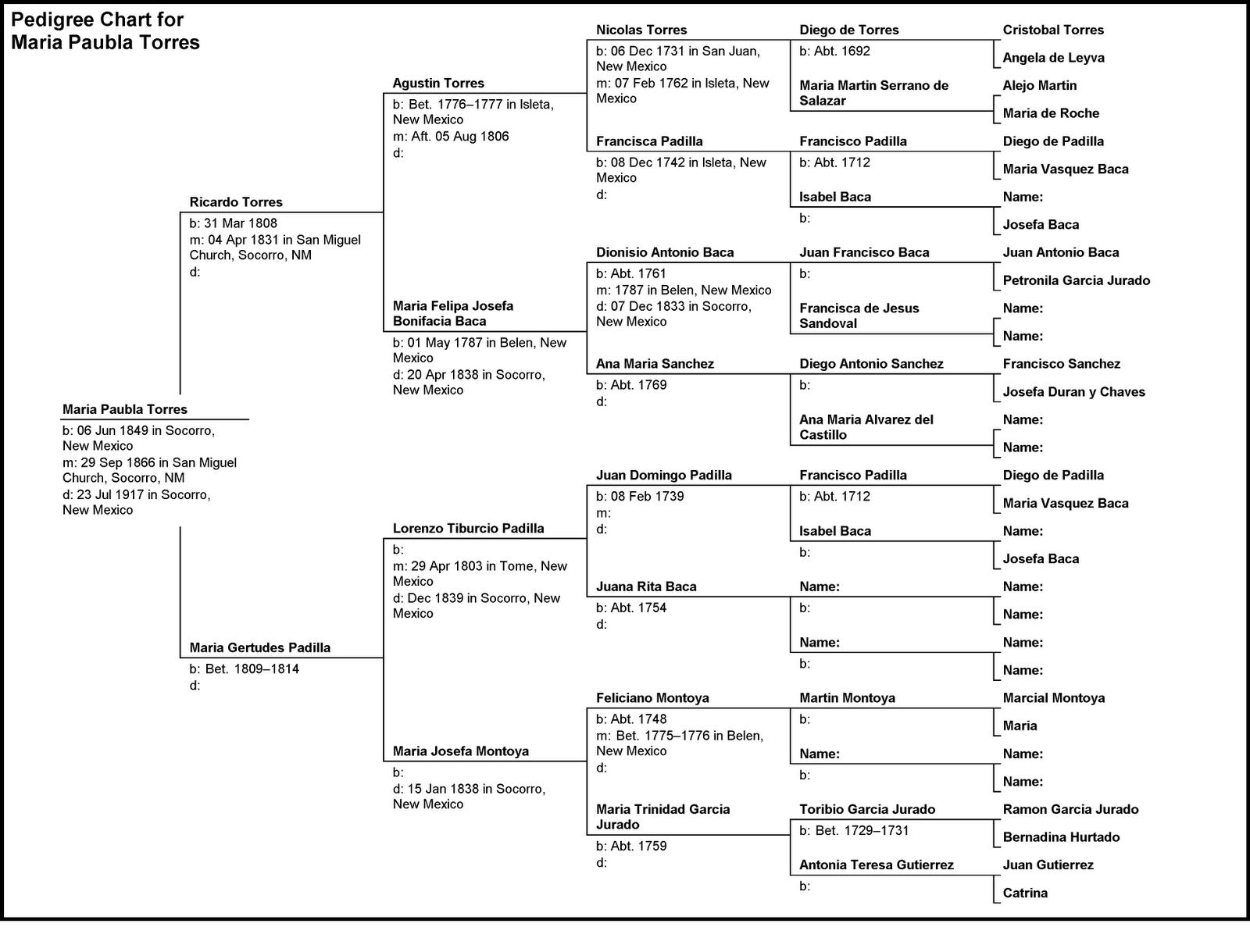 The Baca / Douglas Genealogy and Family History Blog: Pedigree ...