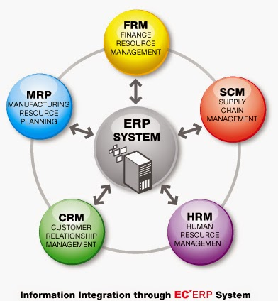 Pengertian dan Tujuan ERP