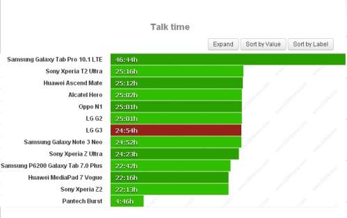 Durata batteria sulle chiamate telefoniche per LG G3