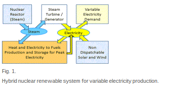 Energy Policy - Hybrid systems to address seasonal mismatches between electricity production and demand in nuclear renewable electrical grids