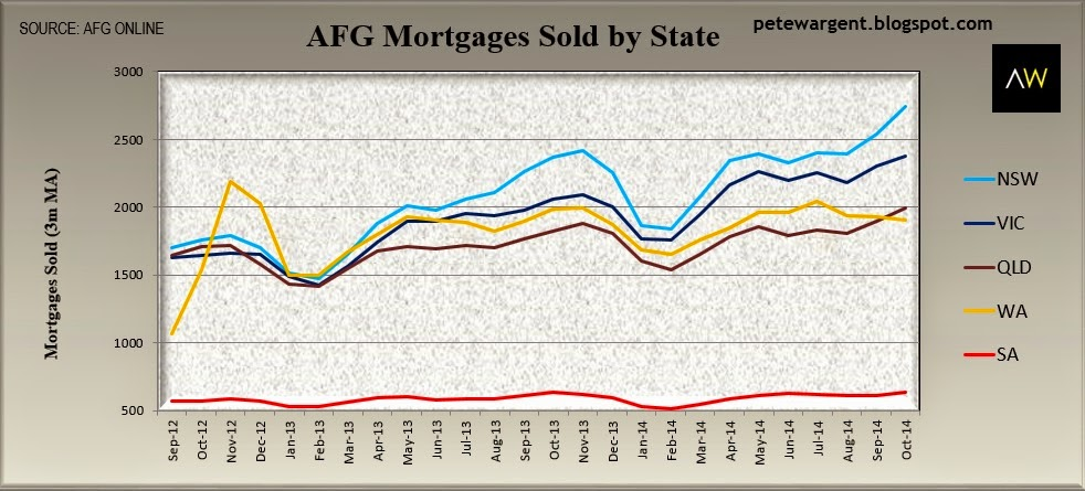 AFG mortgages sold by state