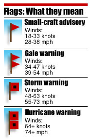 Marine Warnings