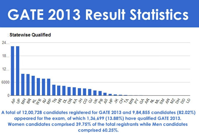 GATE 2013-14 Cut-off Analysis | Branch-Category wise Cut-off | Result Analysis