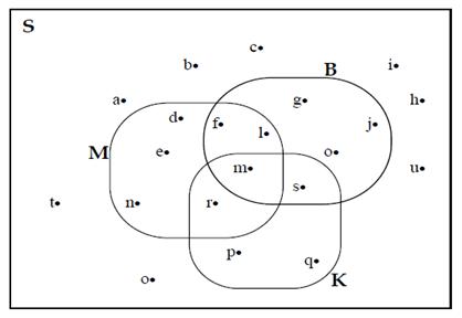Contoh soal dan pembahasan diagram venn jika setiap siswa diwakili oleh sebuah titik maka tentukan ccuart Gallery