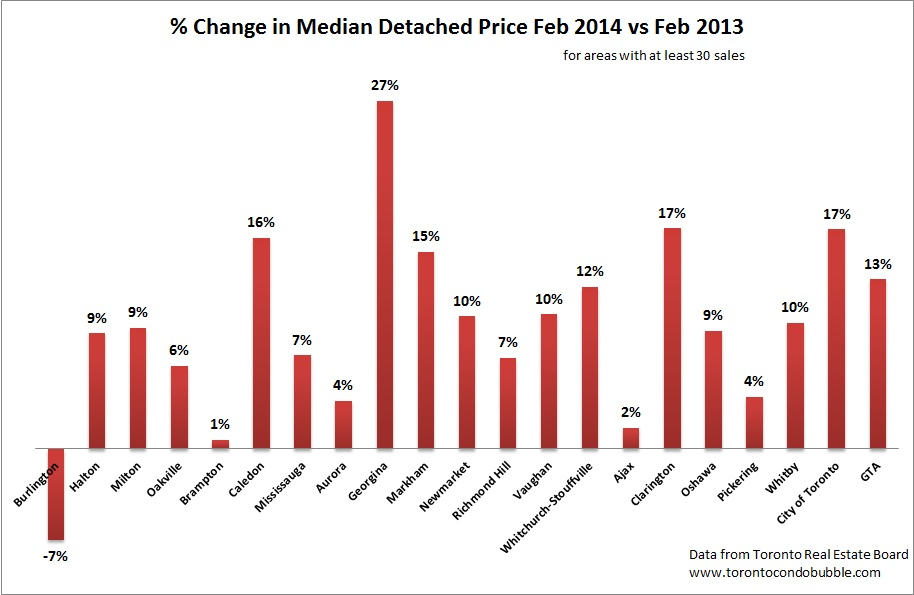 toronto detached market price change 2014