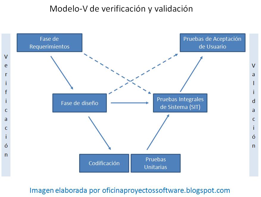 Test Driven Development (TDD): Desarrollo de software guiado por ...