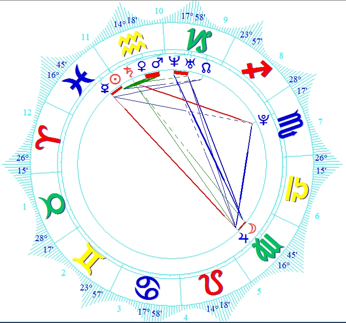 Horoscope date site wiki