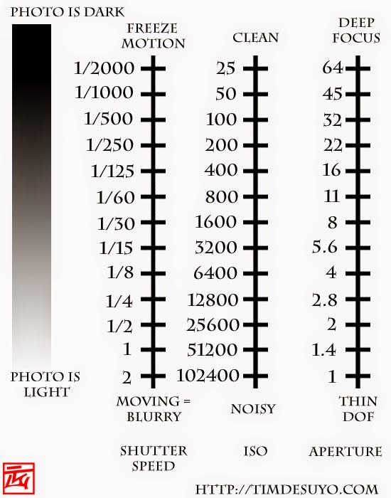 relationship between aperture shutter speed and iso chart