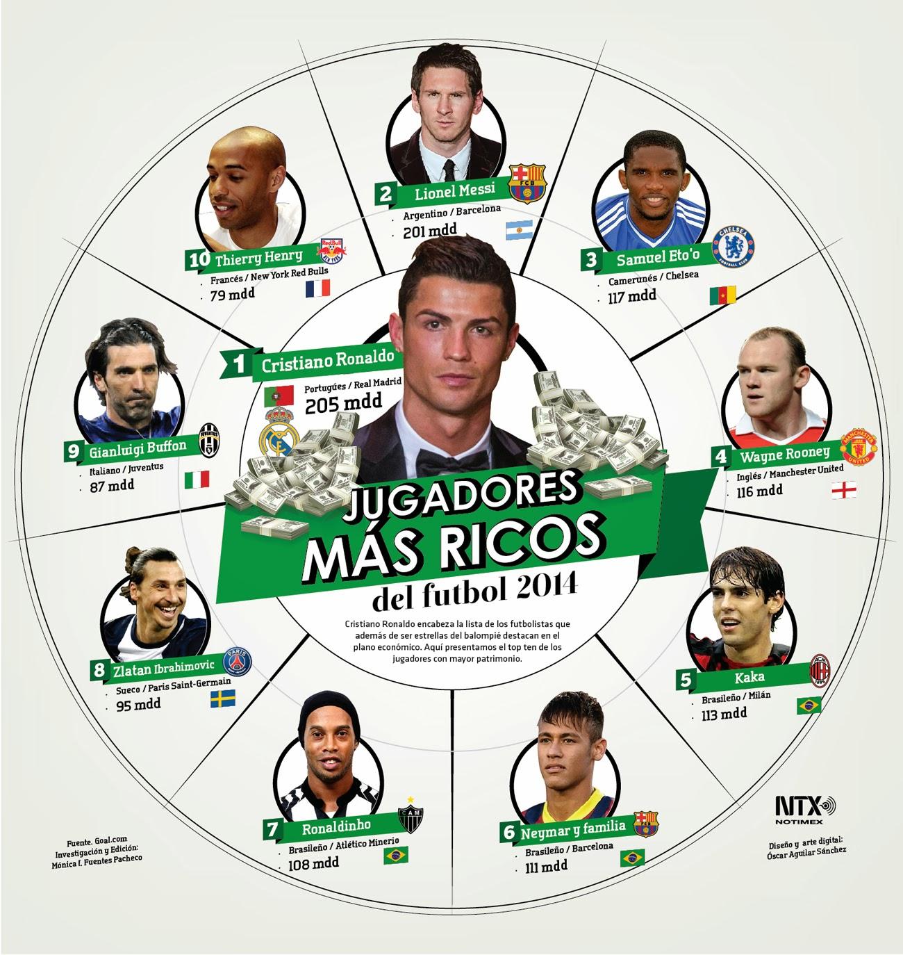 jugadores de futbol mas ricos de 2014