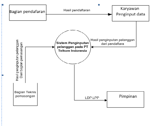 Anak muda sukses dad diagram alir data diagram nol sistem program usulan ccuart