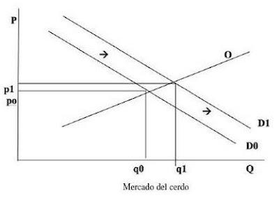 Problema Nº 1 Resuelto sobre Funcionamiento del Mercado.