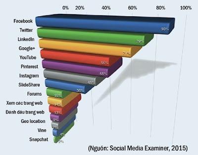 Facebook - mạng xã hội quan trọng nhất cho marketing 1