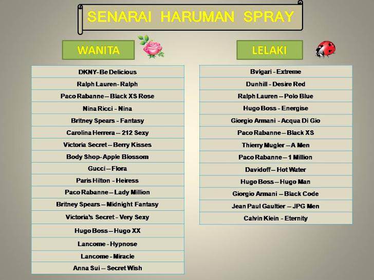 SENARAI HARUMAN PERFUME SPRAY