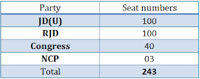 Seat Sharing Formula of Janta Parivar