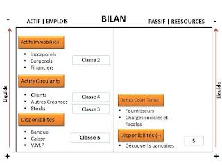 LE BILAN COMPTABLE- astuces