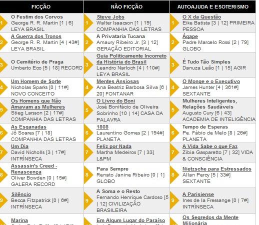 Os 10 livros + vendidos segundo a Revista Veja 21/03/2012
