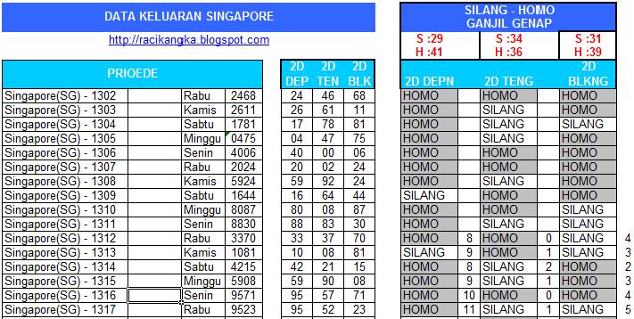Data Togel Singapura, Data Togel Hongkong, Data Togel sydney Togel Sgp Genap Ganjil