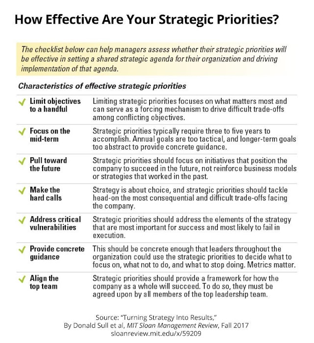How effective are your strategic priorities ?