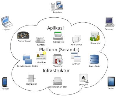 pengertian cloud computing atau komputer awan