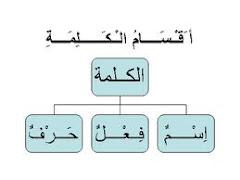 كيف تميز الاسم من الفعل من الحرف من اسم الفعل؟