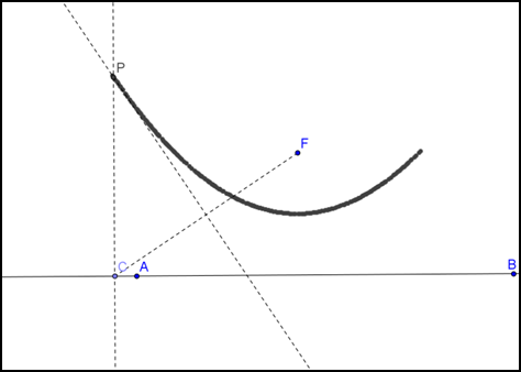 how to find the summit of a parabola
