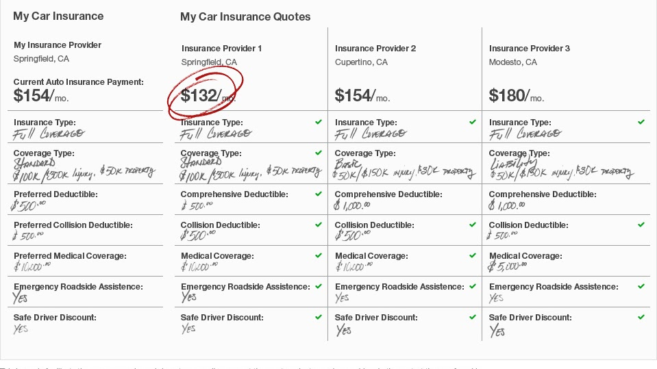 Vehicle Insurance In The United States - How To Compare Auto Insurance