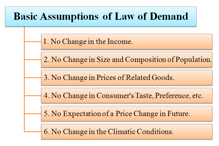 limitations of law of demand