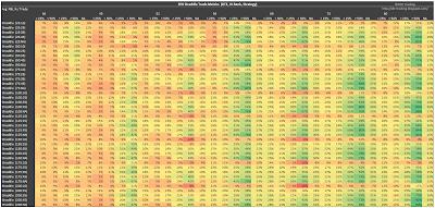 SPX Short Straddle Summary Normalized Percent P&L Per Trade version 3