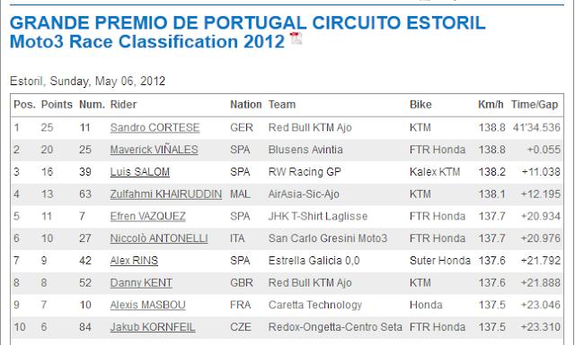 Result,Moto 3 Jerez,Spain