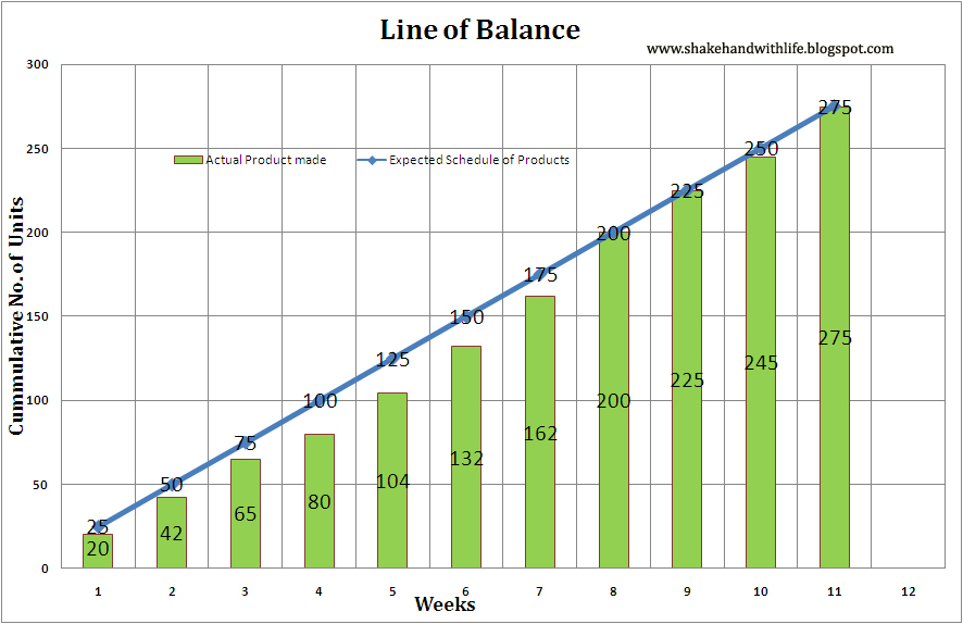 Line Of Balance Lob Production Plan Example Project