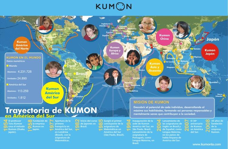 El método Kumon