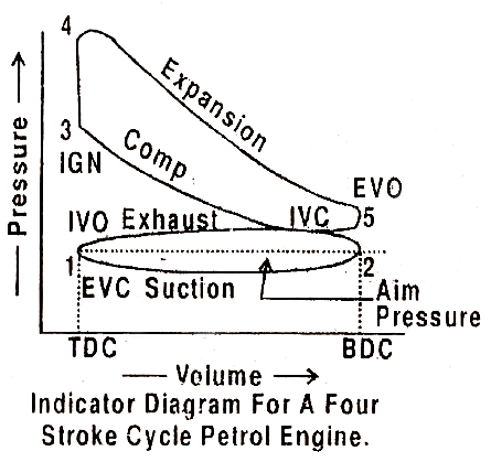 Indicator Diagram Or P V Diagram Actual 9 on 3 cylinder engine diagram
