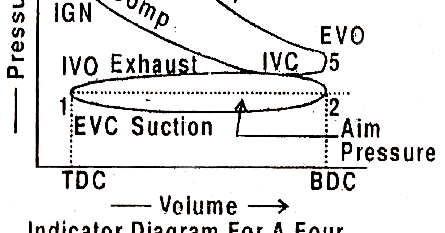 Indicator Diagram For A Four Stroke Cycle Petrol Engines on Four Stroke Engine Pv Diagram