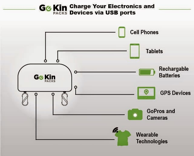 Go Kin pack is designed to charge devices as large as tablets