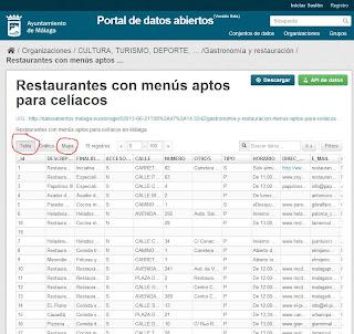 Conjunto de datos de restaurantes para celíacos (modo tabla)